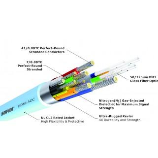 HDMI кабель Supra HDMI-HDMI AOC 8K/HDR 15M